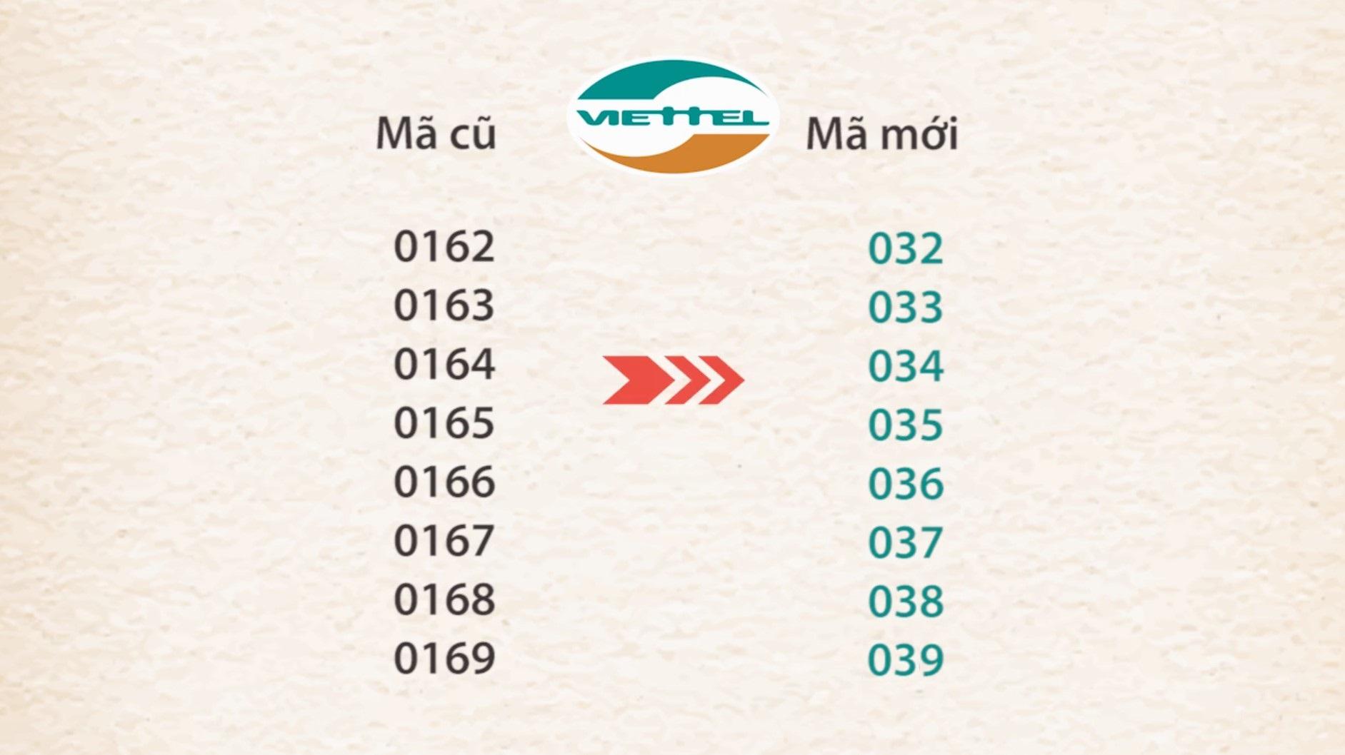 Chuyển đổi mạng Viettel