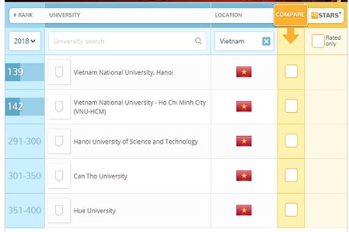Top những trường đại học Việt Nam lọt top hàng đầu Châu Á
