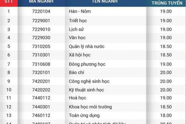 xet-tuyen-hoc-ba-vao-cac-truong-dai-hoc-diem-chuan-cao-nhat-gan-30